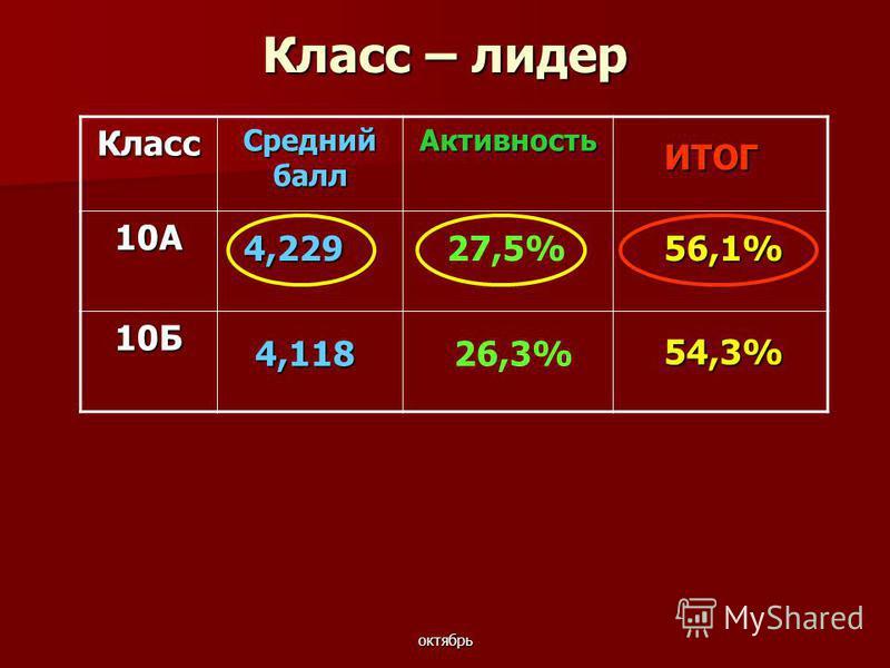 октябрь Класс – лидер Класс Средний балл Активность 10А 10Б 54,3% ИТОГ 4,229 4,118 56,1%27,5% 26,3%