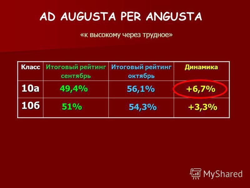 AD AUGUSTA PER ANGUSTA «к высокому через трудное» Класс Итоговый рейтинг сентябрь октябрь Динамика 10 а 10 б 49,4% 51% 56,1% 54,3% +6,7% +3,3%