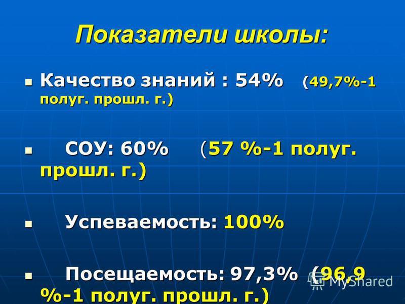 Показатели школы: Качество знаний : 54% (49,7%-1 полуг. прошел. г.) Качество знаний : 54% (49,7%-1 полуг. прошел. г.) СОУ: 60% (57 %-1 полуг. прошел. г.) СОУ: 60% (57 %-1 полуг. прошел. г.) Успеваемость: 100% Успеваемость: 100% Посещаемость: 97,3% (9