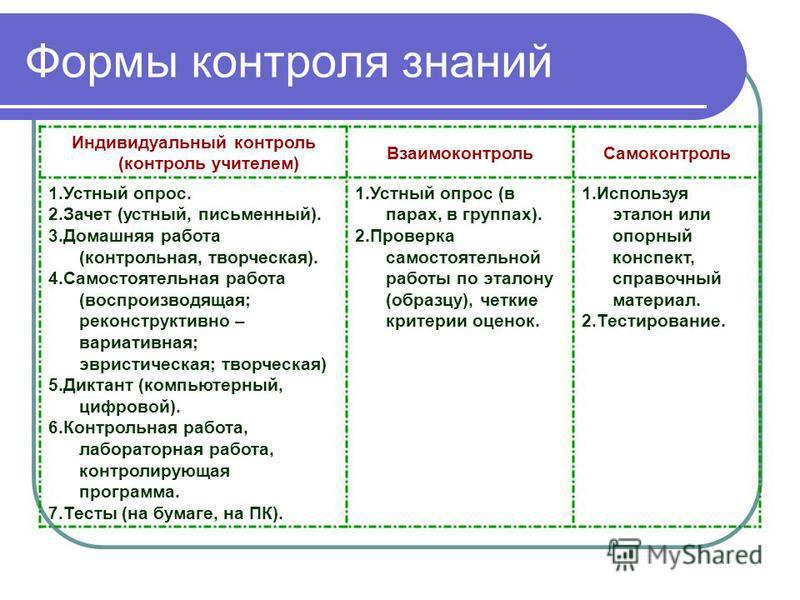Формы контроля знаний Индивидуальный контроль (контроль учителем) Взаимоконтроль Самоконтроль 1. Устный опрос. 2. Зачет (устный, письменный). 3. Домашняя работа (контрольная, творческая). 4. Самостоятельная работа (воспроизводящая; реконструктивно –