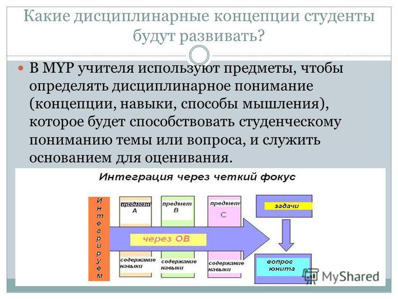 Какие дисциплинарные концепции студенты будут развивать? В MYP учителя используют предметы, чтобы определять дисциплинарное понимание (концепции, навыки, способы мышления), которое будет способствовать студенческому пониманию темы или вопроса, и служ