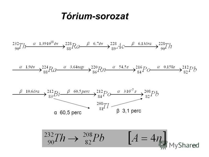 17 α 60,5 perc β 3,1 perc Tórium-sorozat