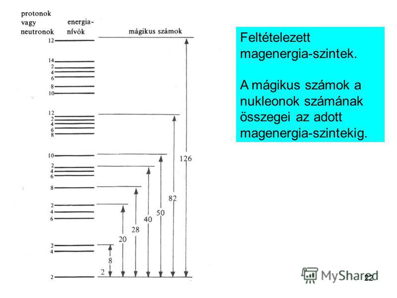 22 Feltételezett magenergia-szintek. A mágikus számok a nukleonok számának összegei az adott magenergia-szintekig.