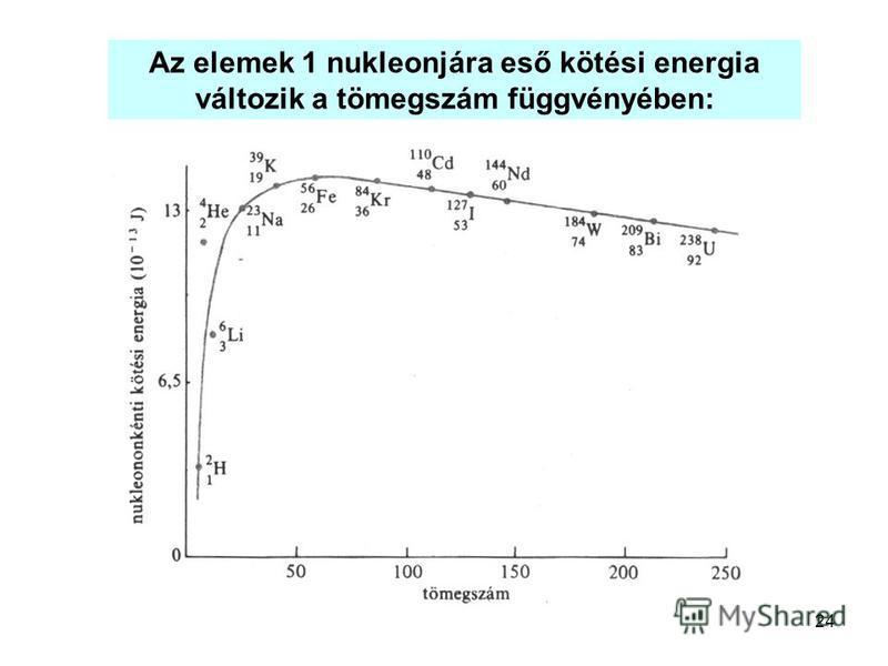 24 Az elemek 1 nukleonjára eső kötési energia változik a tömegszám függvényében: