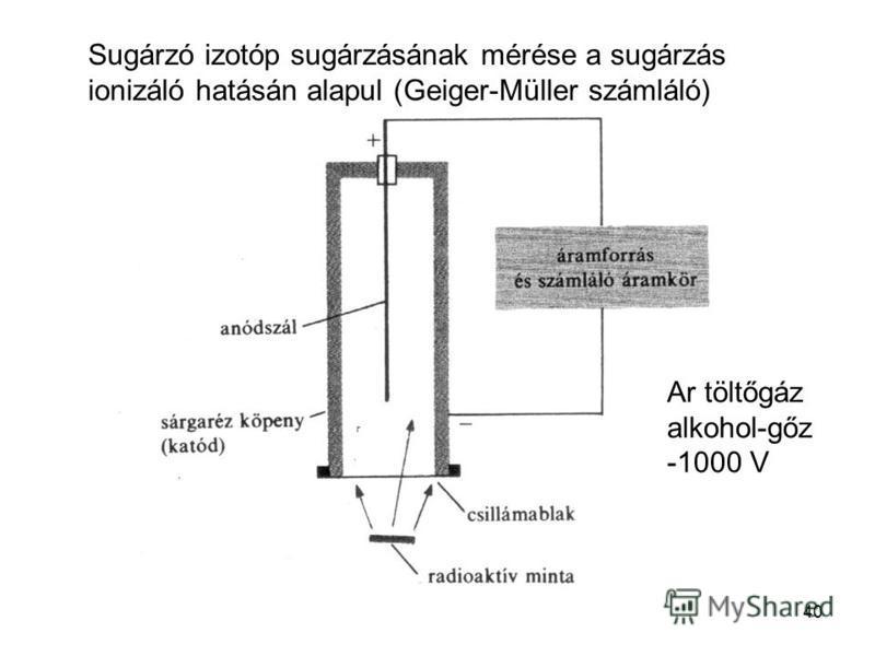 40 Sugárzó izotóp sugárzásának mérése a sugárzás ionizáló hatásán alapul (Geiger-Müller számláló) Ar töltőgáz alkohol-gőz -1000 V