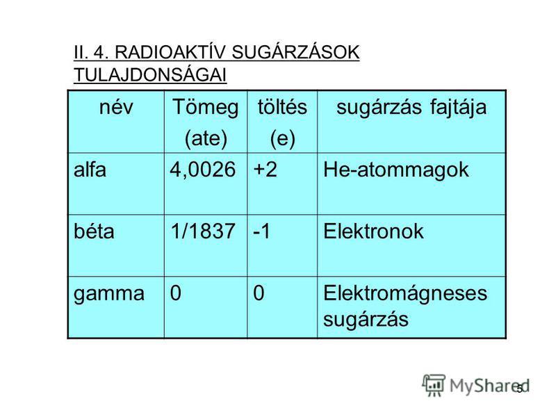 5 névTömeg (ate) töltés (e) sugárzás fajtája alfa4,0026+2He-atommagok béta1/1837Elektronok gamma00Elektromágneses sugárzás II. 4. RADIOAKTÍV SUGÁRZÁSOK TULAJDONSÁGAI