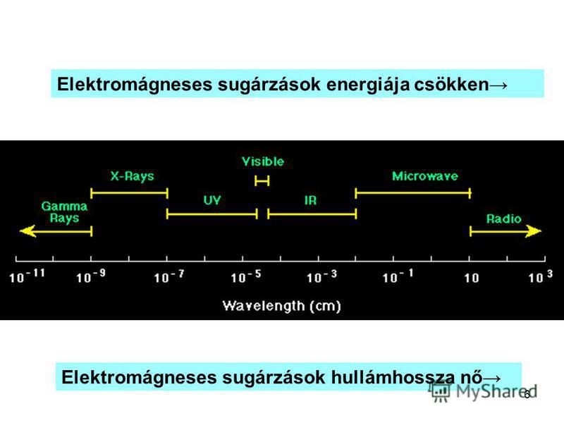 6 Elektromágneses sugárzások hullámhossza nő Elektromágneses sugárzások energiája csökken