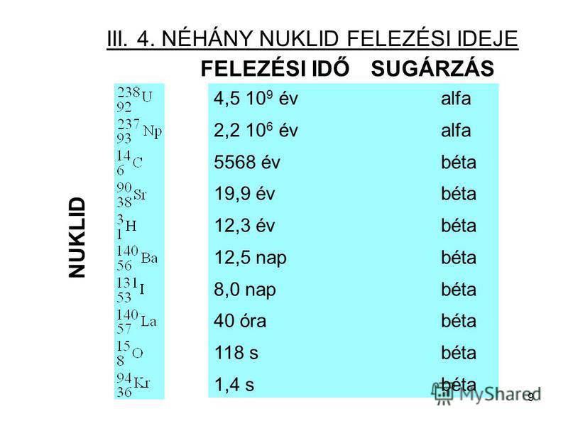 9 III. 4. NÉHÁNY NUKLID FELEZÉSI IDEJE FELEZÉSI IDŐSUGÁRZÁS NUKLID 4,5 10 9 évalfa 2,2 10 6 évalfa 5568 évbéta 19,9 évbéta 12,3 évbéta 12,5 napbéta 8,0 napbéta 40 órabéta 118 sbéta 1,4 sbéta