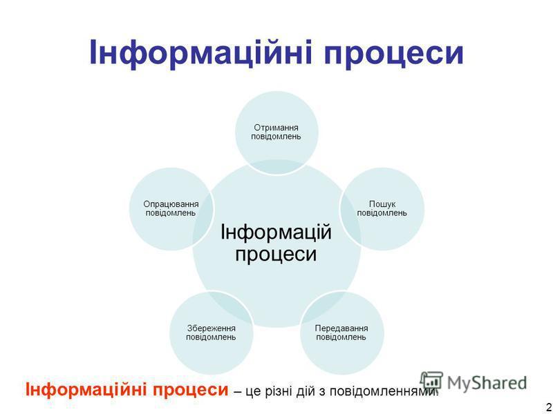 2 Інформаційні процеси Інформацій процеси Отримання повідомлень Пошук повідомлень Передавання повідомлень Збереження повідомлень Опрацювання повідомлень Інформаційні процеси – це різні дій з повідомленнями.