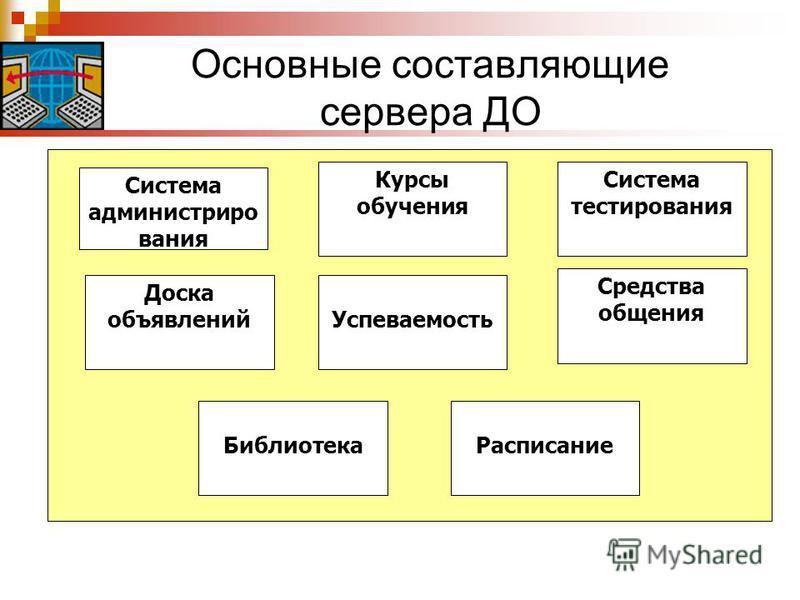 Основные составляющие сервера ДО Система администрирования Курсы обучения Система тестирования Средства общения Расписание Успеваемость Доска объявлений Библиотека