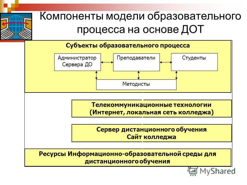 Компоненты модели образовательного процесса на основе ДОТ Субъекты образовательного процесса Администратор Сервера ДО Преподаватели Студенты Методисты Телекоммуникационные технологии (Интернет, локальная сеть колледжа) Ресурсы Информационно-образоват