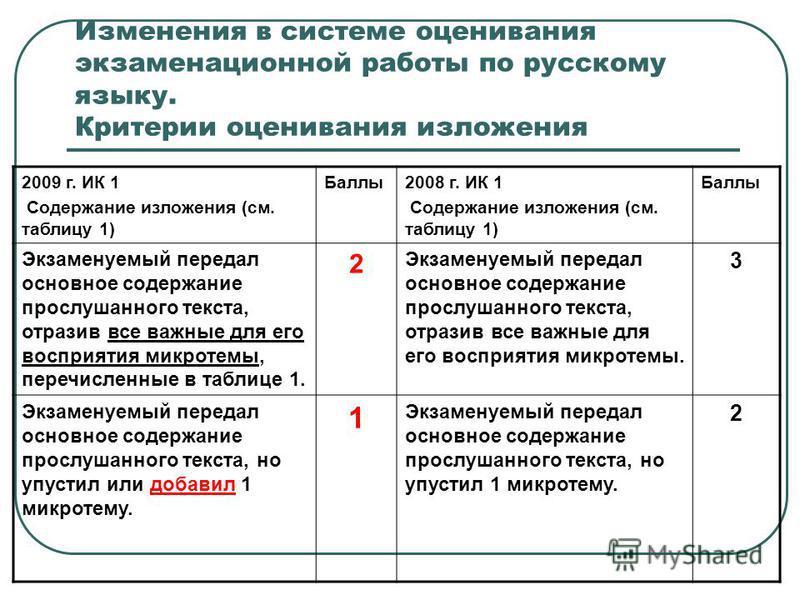 Изменения в системе оценивания экзаменационной работы по русскому языку. Критерии оценивания изложения 2009 г. ИК 1 Содержание изложения (см. таблицу 1) Баллы 2008 г. ИК 1 Содержание изложения (см. таблицу 1) Баллы Экзаменуемый передал основное содер