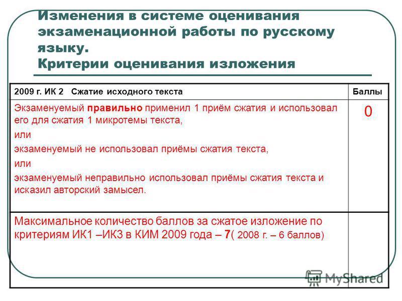 Изменения в системе оценивания экзаменационной работы по русскому языку. Критерии оценивания изложения 2009 г. ИК 2 Сжатие исходного текста Баллы Экзаменуемый правильно применил 1 приём сжатия и использовал его для сжатия 1 микротемы текста, или экза