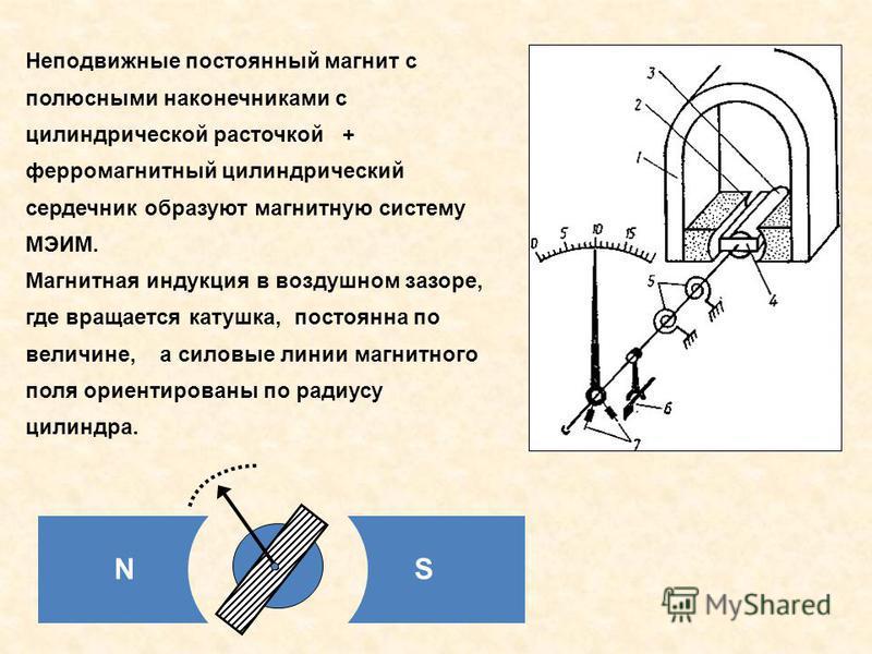 Неподвижные постоянный магнит с полюсными наконечниками с цилиндрической расточкой + ферромагнитный цилиндрический сердечник образуют магнитную систему МЭИМ. Магнитная индукция в воздушном зазоре, где вращается катушка, постоянна по величине, а силов