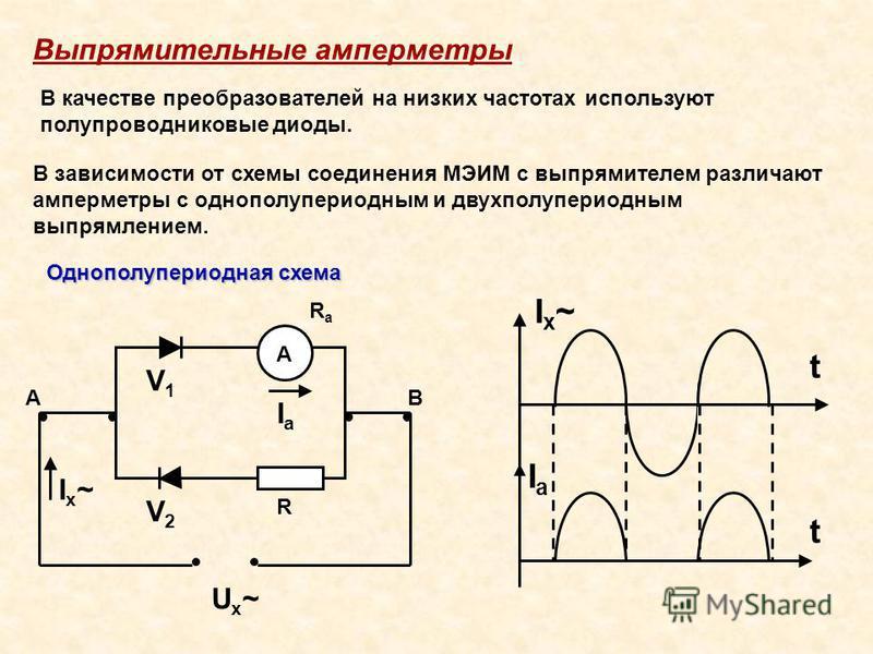 Выпрямительные амперметры В качестве преобразователей на низких частотах используют полупроводниковые диоды. В зависимости от схемы соединения МЭИМ с выпрямителем различают амперметры с однополупериодным и двухполупериодным выпрямлением. Однополупери