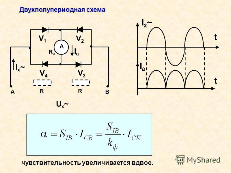 Двухполупериодная схема АВ А V2V2 V1V1 RaRa R Ux~Ux~ Ix~Ix~ V4V4 V3V3 IаIа R t t Ix~Ix~ IaIa чувствительность увеличивается вдвое.