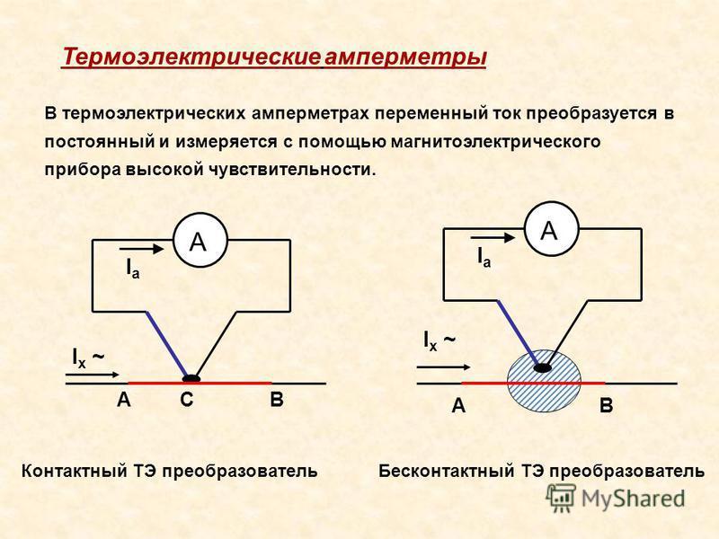 В термоэлектрических амперметрах переменный ток преобразуется в постоянный и измеряется с помощью магнитоэлектрического прибора высокой чувствительности. Термоэлектрические амперметры А IaIa I x ~ ABC А IaIa AB Бесконтактный ТЭ преобразователь Контак