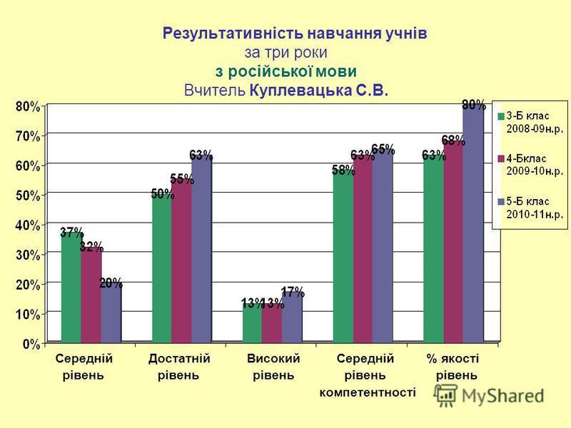 Результативність навчання учнів за три роки з російської мови Вчитель Куплевацька С.В. Середній Достатній Високий Середній % якості рівень рівень рівень рівень рівень компетентності