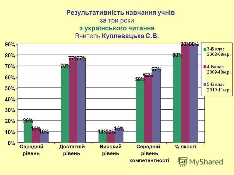 Результативність навчання учнів за три роки з українського читання Вчитель Куплевацька С.В. Середній Достатній Високий Середній % якості рівень рівень рівень рівень компетентності