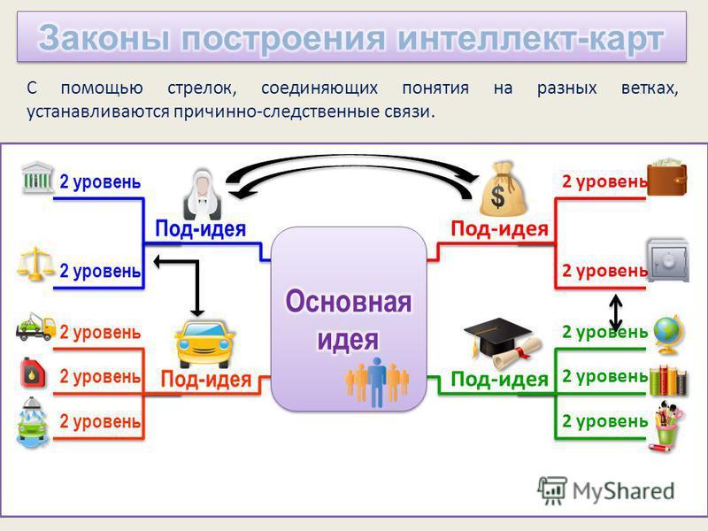 2 уровень Под-идея 2 уровень Под-идея 2 уровень Под-идея 2 уровень Под-идея С помощью стрелок, соединяющих понятия на разных ветках, устанавливаются причинно-следственные связи.