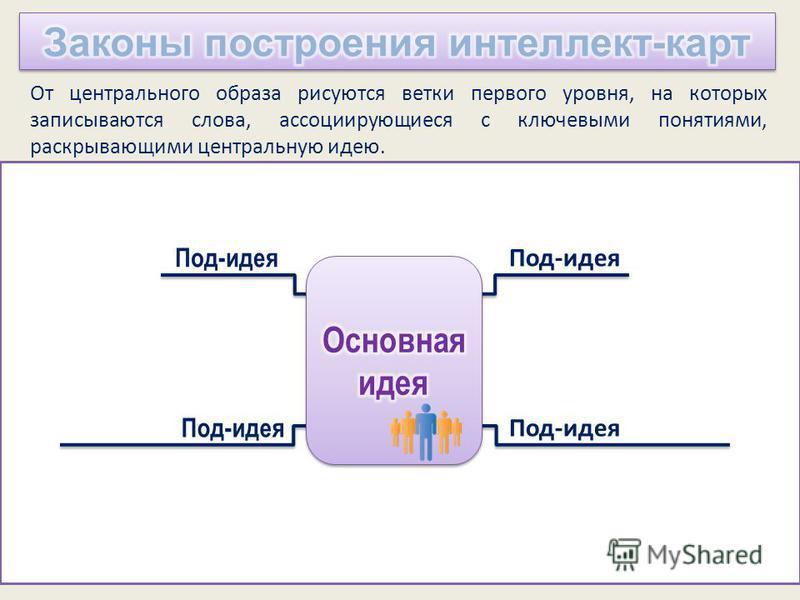 Под-идея От центрального образа рисуются ветки первого уровня, на которых записываются слова, ассоциирующиеся с ключевыми понятиями, раскрывающими центральную идею.