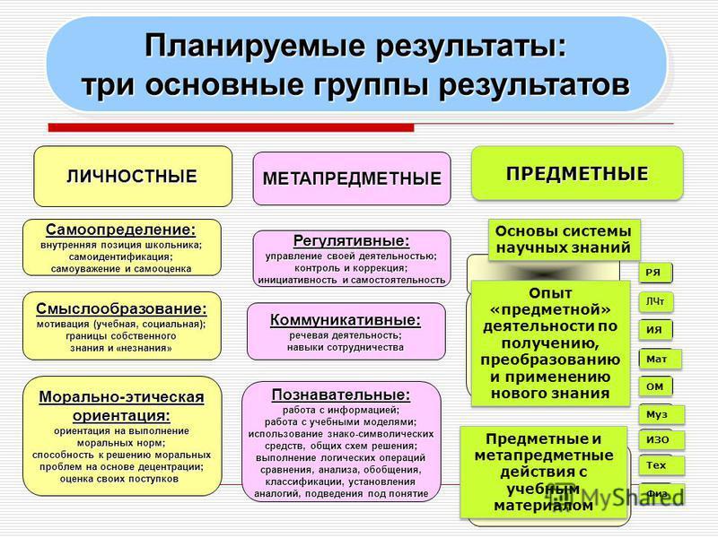 Планируемые результаты: три основные группы результатов Планируемые результаты: три основные группы результатов ЛИЧНОСТНЫЕ МЕТАПРЕДМЕТНЫЕ ПРЕДМЕТНЫЕПРЕДМЕТНЫЕ Самоопределение: внутренняя позиция школьника; самоидентификация; самоуважение и самооценка