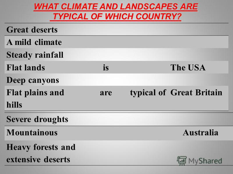 упражнение Great deserts A mild climate Steady rainfall Flat landsisThe USA Deep canyons Flat plains and hills aretypical ofGreat Britain Severe droughts MountainousAustralia Heavy forests and extensive deserts WHAT CLIMATE AND LANDSCAPES ARE TYPICAL