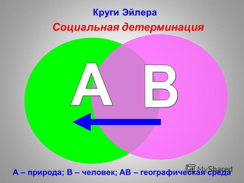 А – природа; В – человек; АВ – географическая среда Круги Эйлера Социальная детерминация