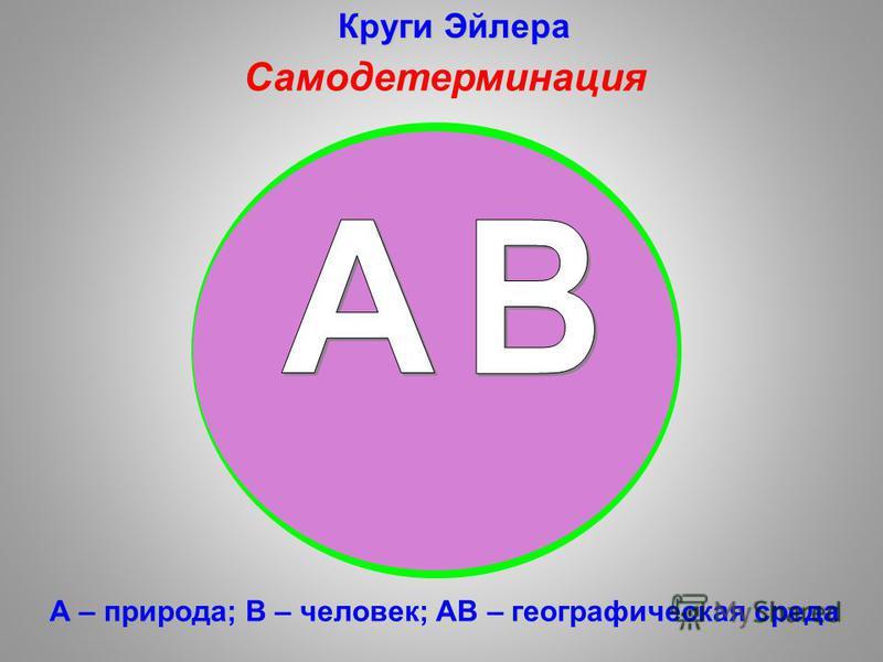 А – природа; В – человек; АВ – географическая среда Круги Эйлера Самодетерминация