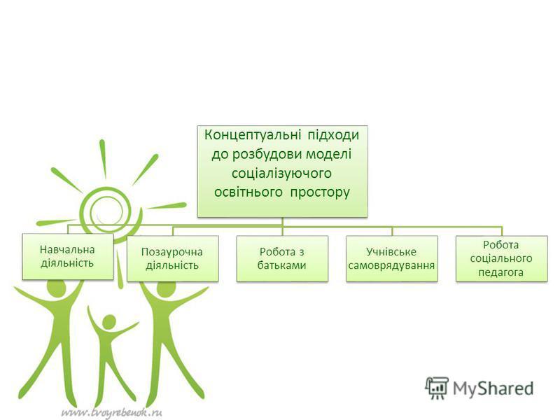 Концептуальні підходи до розбудови моделі соціалізуючого освітнього простору Навчальна діяльність Позаурочна діяльність Робота з батьками Учнівське самоврядування Робота соціального педагога