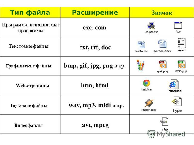 Тип файлаРасширение Значок Программа, исполняемые программы Текстовые файлы Графические файлы Web-страницы Звуковые файлы Видеофайлы exe, com txt, rtf, doc bmp, gif, jpg, png и др. htm, html wav, mp3, midi и др. avi, mpeg
