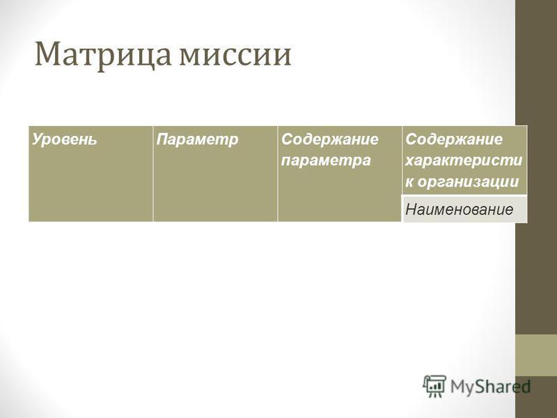 Матрица миссии Уровень Параметр Содержание параметра Содержание характеристик организации Наименование