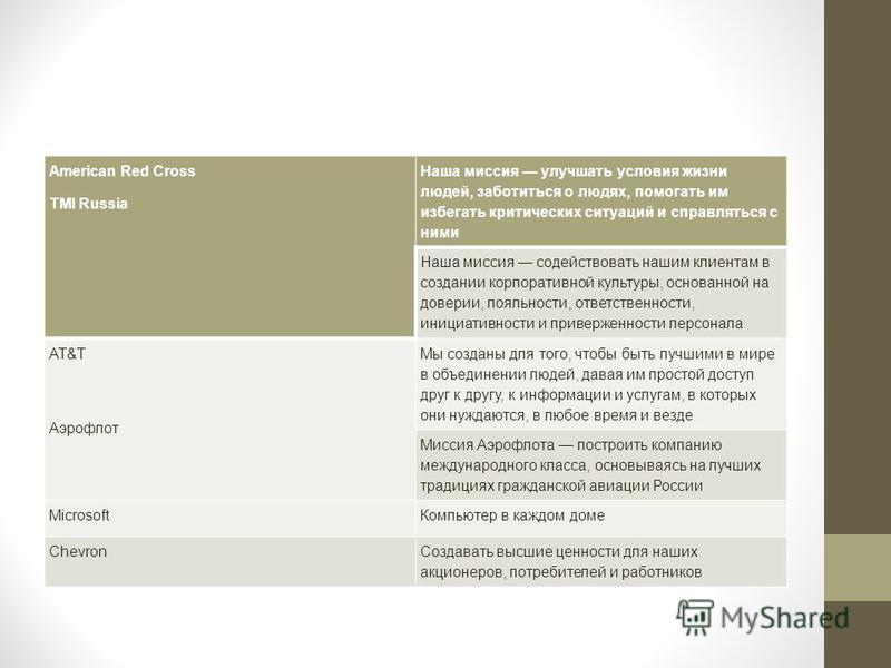 American Red Cross TMI Russia Наша миссия улучшать условия жизни людей, заботиться о людях, помогать им избегать критических ситуаций и справляться с ними Наша миссия содействовать нашим клиентам в создании корпоративной культуры, основанной на довер
