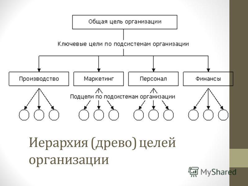 Иерархия (древо) целей организации