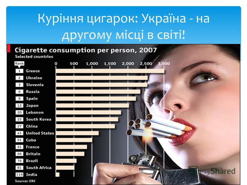 Куріння цигарок: Україна - на другому місці в світі!