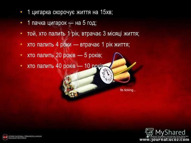 1 цигарка скорочує життя на 15хв; 1 пачка цигарок на 5 год; той, хто палить 1 рік, втрачає 3 місяці життя; хто палить 4 роки втрачає 1 рік життя; хто палить 20 років 5 років; хто палить 40 років 10 років.