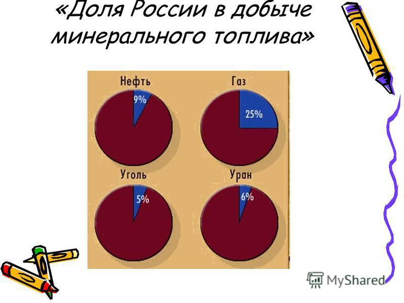 «Доля России в добыче минерального топлива»