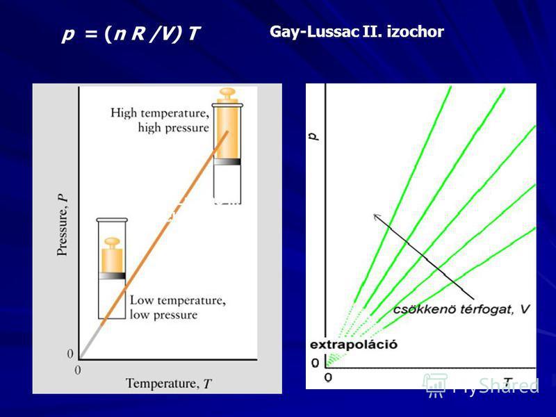 p = (n R /V) T Gay-Lussac II. izochor Gay-Lussac II. izochor