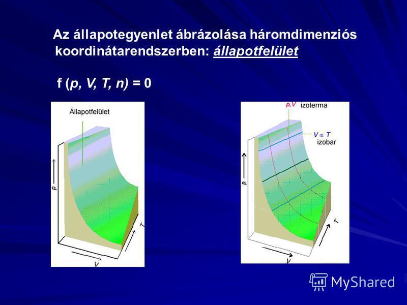 Az állapotegyenlet ábrázolása háromdimenziós koordinátarendszerben: állapotfelület f (p, V, T, n) = 0