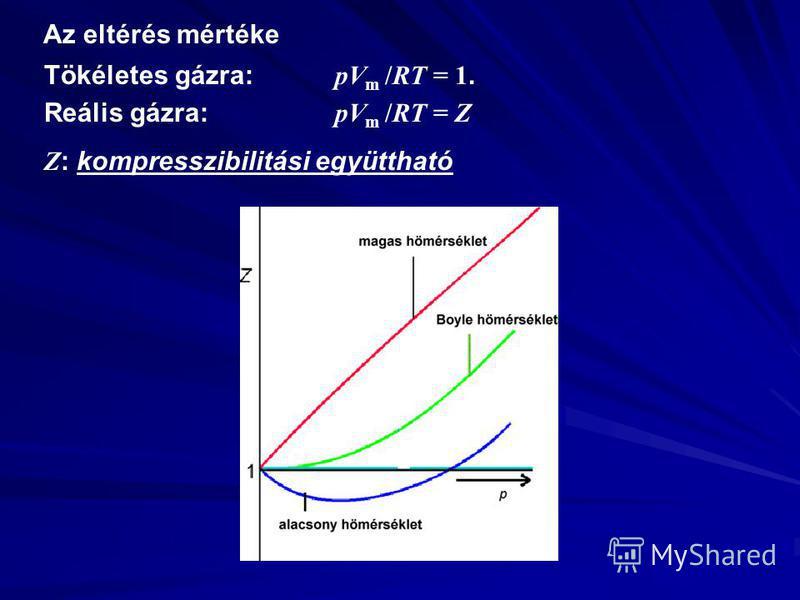 Az eltérés mértéke Tökéletes gázra: pV m /RT = 1. Reális gázra: pV m /RT = Z Z : kompresszibilitási együttható