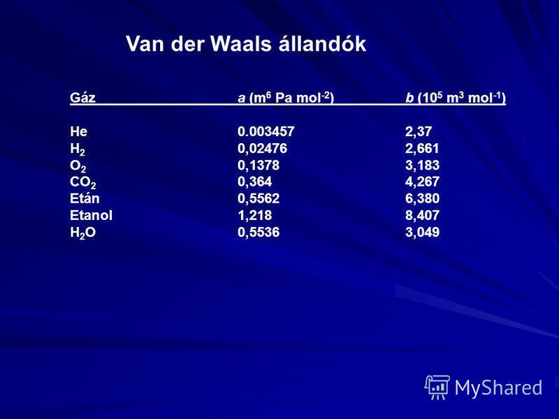 Van der Waals állandók Gáza (m 6 Pa mol -2 )b (10 5 m 3 mol -1 ) He0.0034572,37 H 2 0,024762,661 O 2 0,13783,183 CO 2 0,3644,267 Etán0,55626,380 Etanol1,2188,407 H 2 O0,55363,049