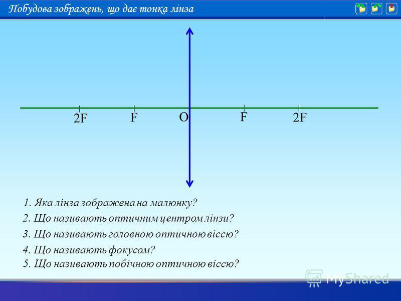 2. Що називають оптичним центром лінзи? O F F 2F2F 2F2F 3. Що називають головною оптичною віссю? 4. Що називають фокусом? 1. Яка лінза зображена на малюнку? 5. Що називають побічною оптичною віссю? Побудова зображень, що дає тонка лінза