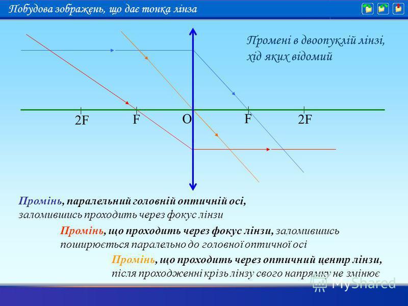 Промінь, паралельний головній оптичній осі, заломившись проходить через фокус лінзи Промінь, що проходить через фокус лінзи, заломившись поширюється паралельно до головної оптичної осі Промінь, що проходить через оптичний центр лінзи, після проходжен
