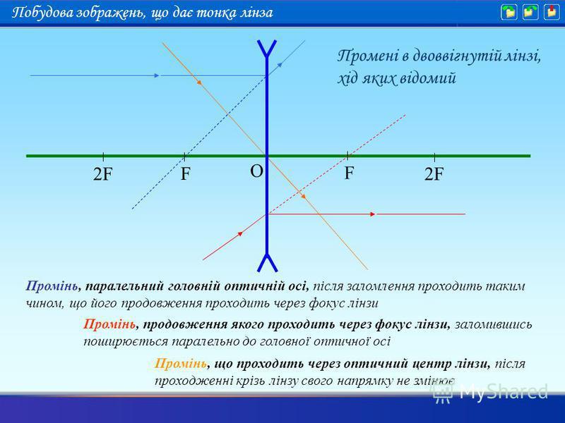 Промінь, паралельний головній оптичній осі, після заломлення проходить таким чином, що його продовження проходить через фокус лінзи Промінь, продовження якого проходить через фокус лінзи, заломившись поширюється паралельно до головної оптичної осі Пр