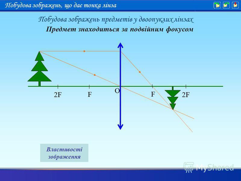 Предмет знаходиться за подвійним фокусом F 2F F O F F O Властивості зображення Побудова зображень предметів у двоопуклих лінзах Побудова зображень, що дає тонка лінза