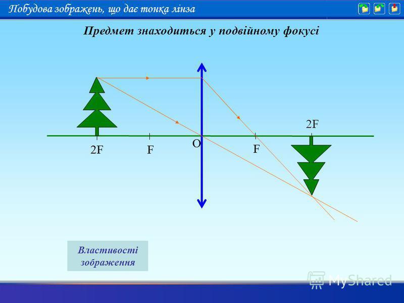 F 2F F O F F O Предмет знаходиться у подвійному фокусі Властивості зображення Побудова зображень, що дає тонка лінза