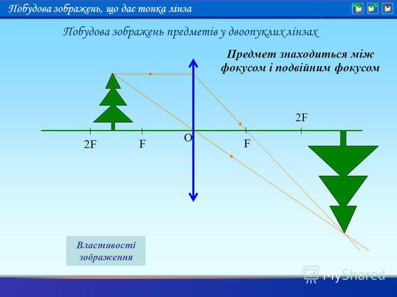 Предмет знаходиться між фокусом і подвійним фокусом F 2F F O F F O Властивості зображення Побудова зображень предметів у двоопуклих лінзах Побудова зображень, що дає тонка лінза