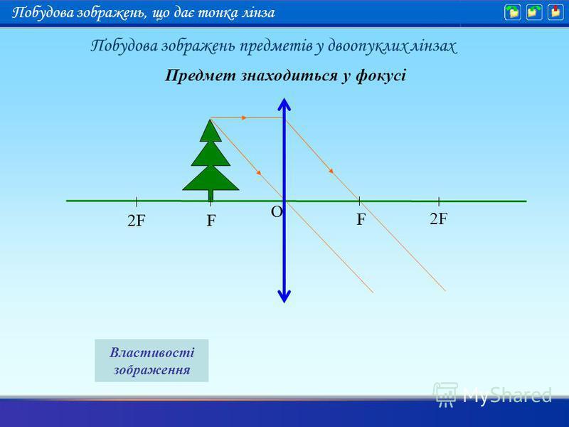 Предмет знаходиться у фокусі F 2F F O F F O Властивості зображення Побудова зображень предметів у двоопуклих лінзах Побудова зображень, що дає тонка лінза