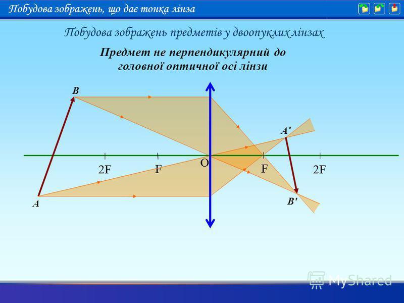 F 2F F O F F O A B A'A' B'B' Предмет не перпендикулярний до головної оптичної осі лінзи Побудова зображень предметів у двоопуклих лінзах Побудова зображень, що дає тонка лінза