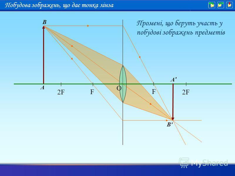 Промені, що беруть участь у побудові зображень предметів A B A'A' B'B' F 2F F O Побудова зображень, що дає тонка лінза